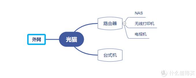 家中原先的网络构架