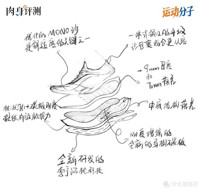 (李宁官方的飞电2.0 Elite设计分解图)