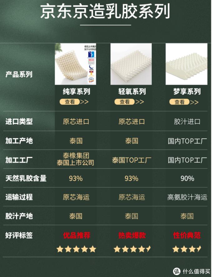 吃好睡好家居用品美的和炊大皇不粘锅,京东京造轻氧乳胶枕开箱