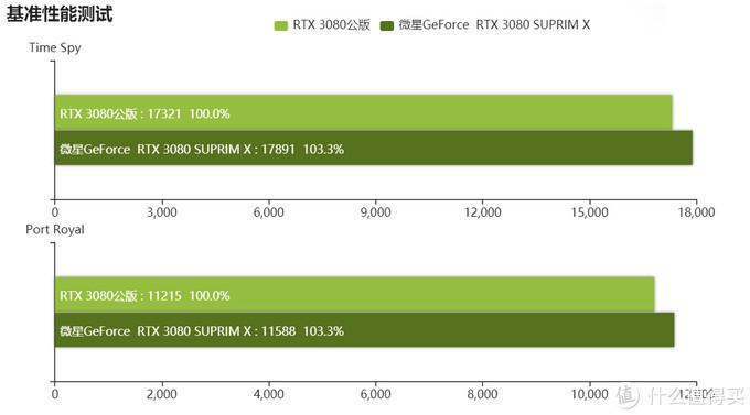 战龙在天!微星那条最值得期待的龙已到站,实测RTX3080超龙X