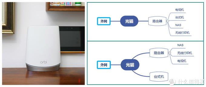 设备掉线、网速慢、延迟高?你的路由器该换了!家庭网络构架重建经验分享