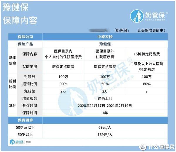 河南豫健保有什么注意事项?只需69元就能获取百万保障?