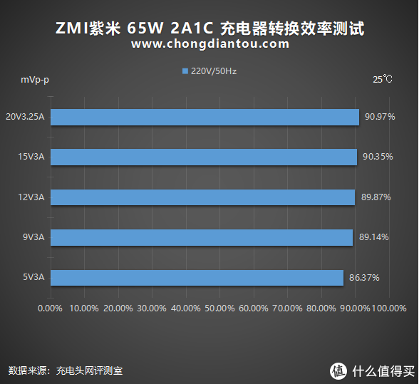 """水桶充电器变身""""国际达人"""":ZMI 65W 2A1C 充电器HA833评测"""