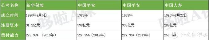 新华惠金生,收益4.9%的开门红,吊打国寿平安?
