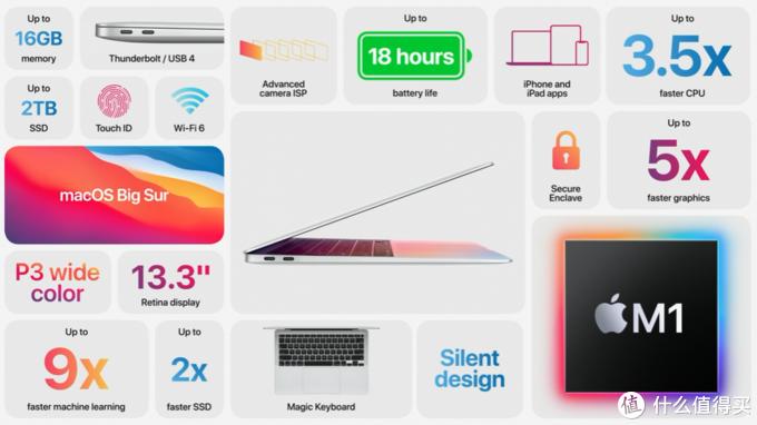 新MacBook对比锐龙5000台式机战力如何?Adobe多款软件测试对比