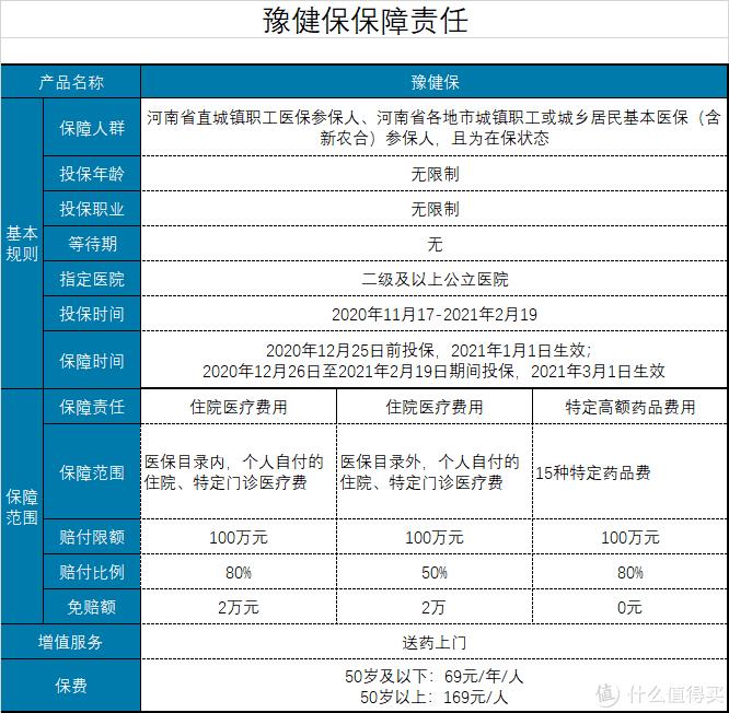 河南豫健保,69元保费可保300万,是否值得购买?