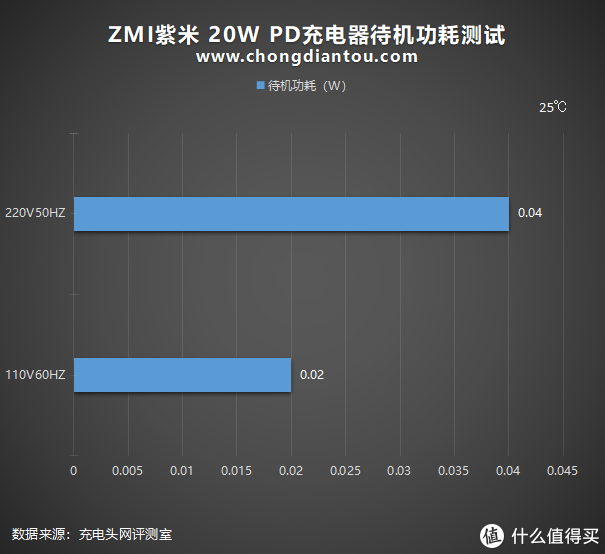 性价比终结者双星之ZMI紫米20W PD充电器