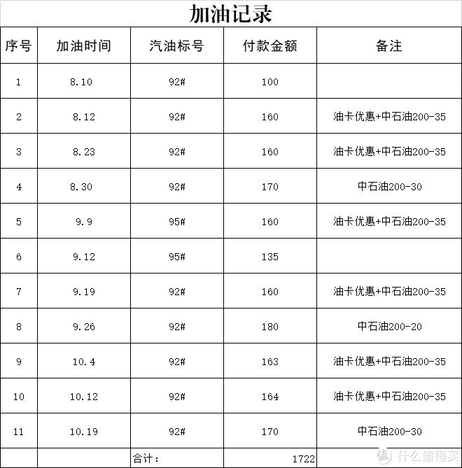 评车场No109:机油增多与否还未可知 丰田RAV4荣放车主5000km使用报告