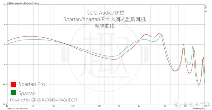Spartan/ SpartanPro 频响曲线