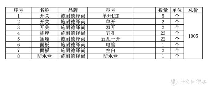 总计16万的装修,光在京东就花了5万元。工薪党的京东家装——省钱省心省时间