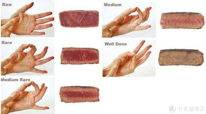 牛排熟度表