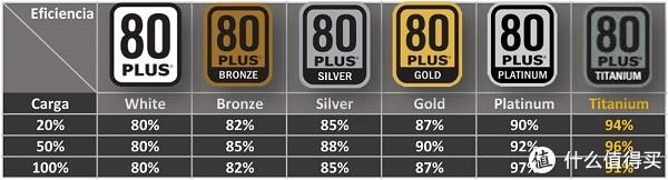 电源80 Plus认证提高测试和授权费用, 可能会影响电源价格