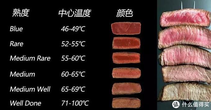 牛排熟度与中心温度表