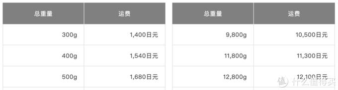 黑五海淘篇一:9大日本主流海淘网站,低门槛承包你的衣食住行!(大部分中文界面、直邮国内)