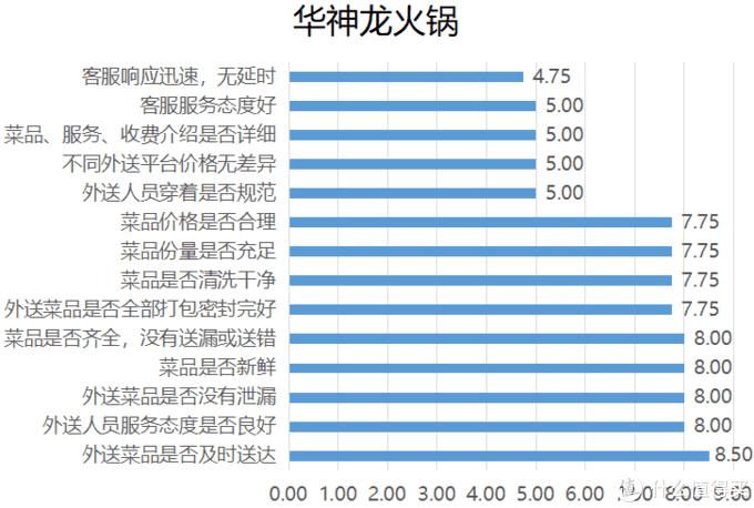宅神必看!8大外卖小火锅NPS口碑&神秘客调查结果火辣出炉!