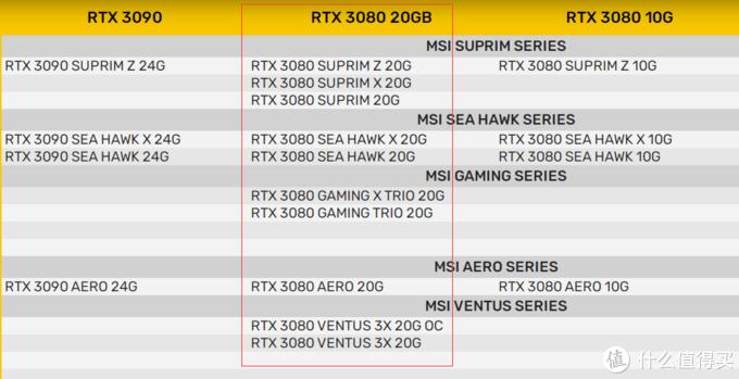 被逼放大招?微星多款RTX 3080 20GB版本曝光,海鹰和AERO系列回归