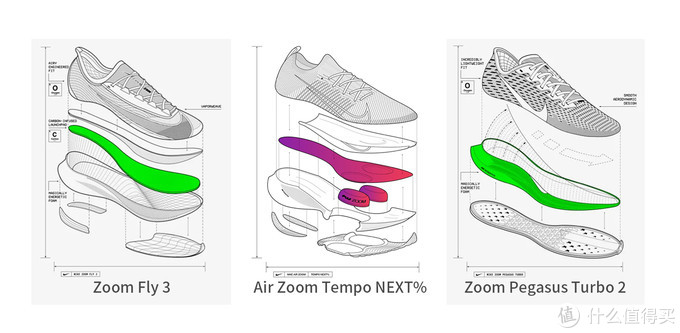 非专业技术向云盘点,唯品会耐克专业跑鞋介绍