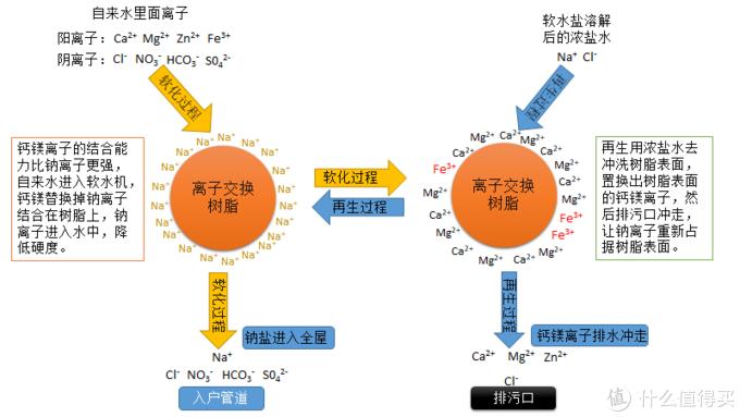 软水机离子交换树脂工作原理