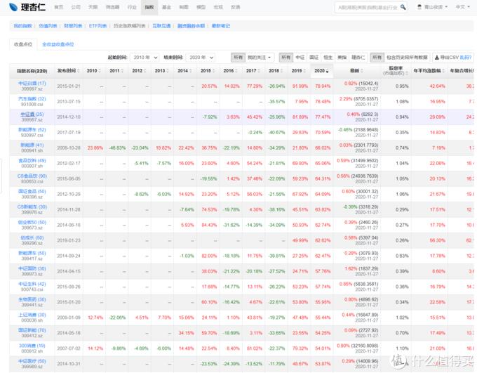 做一名合格的基金投资者,你应该经常关注这些网站