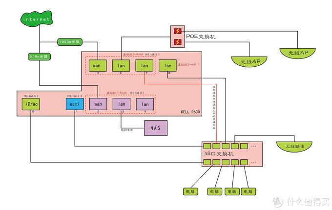 软路由网络拓扑图
