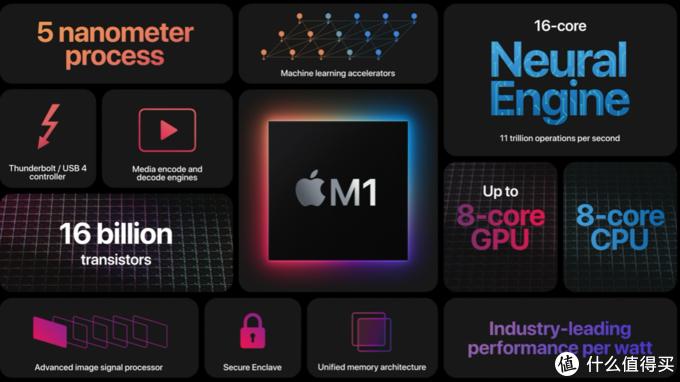 新Mac可虚拟运行Windows 10 ARM版,苹果称是否原生支持还得看微软