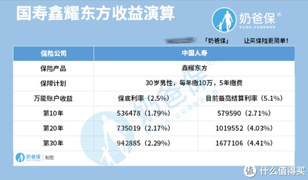 中国人寿鑫耀东方年金险有哪些套路?收益真的有5.1%?