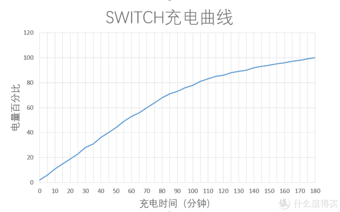 为iPhone12量身定制,倍思超级硅20W充电器使用分享