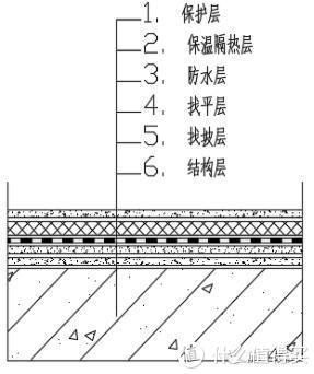 二线城市老破小装修改造半记录(顶楼漏水处治)