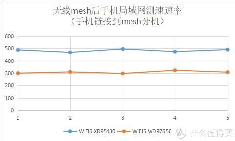 TP-LINK无线Mesh对比评测 - XDR5430 vs WDR7650