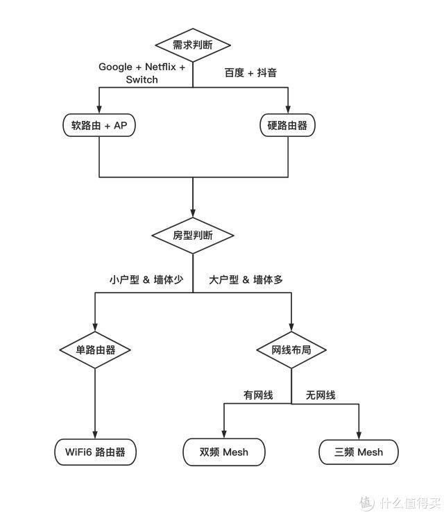 家用网络折腾指北·路由篇03:马桶是检验网络好坏的唯一标准