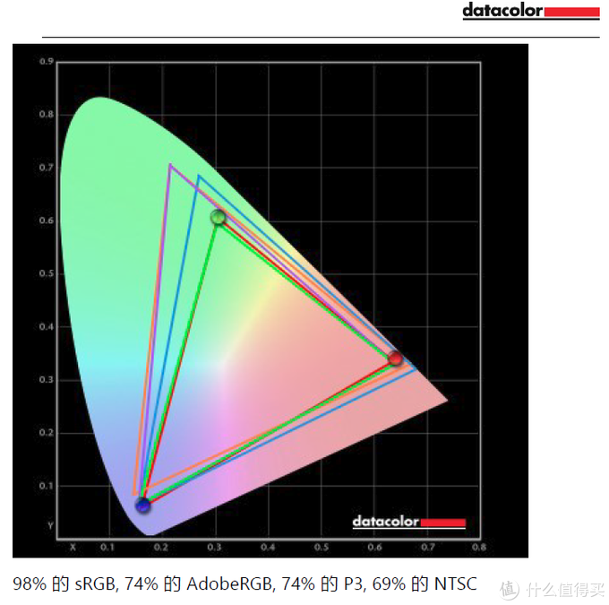 Surface Laptop Go实测色域表现
