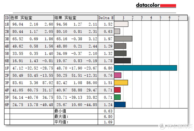 Surface Laptop Go实测色彩准确度表现