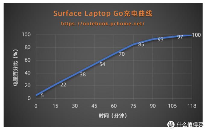 Surface Laptop Go充电曲线