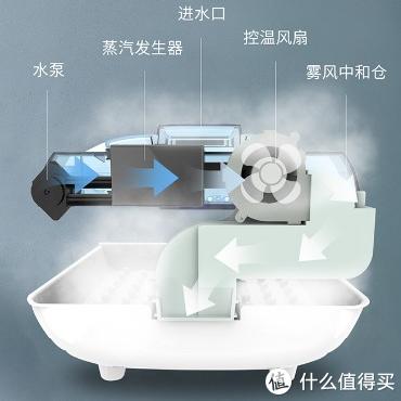 一杯水十秒出蒸气,蒸足养身如此便捷!左点智能足蒸器Z9体验