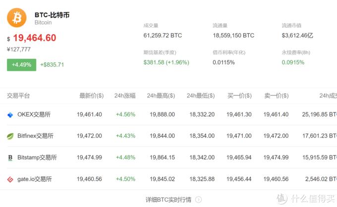截稿时的币价,今天一天涨幅在4.4%左右
