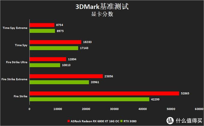 Big Navi高端显卡华擎 Radeon RX 6800XT Taichi X OC评测
