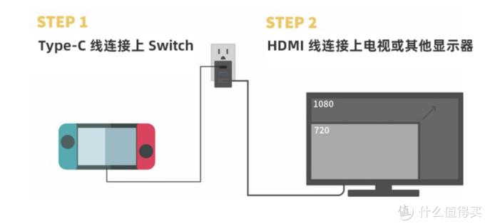 若想出门玩得嗨,这些Switch配件不可少(1):看看老玩家都怎么为自己出行,打造顶级娱乐装备吧!