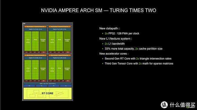 不讲卡德,欺负20系显卡的年轻人:NVIDIA RTX 3060 Ti显卡首发评测