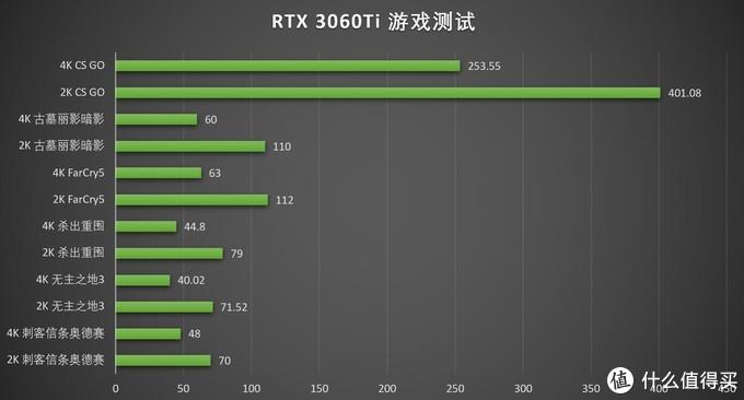 60Ti重现江湖?华硕ROG STRIX RTX3060TI GAMING首发测试