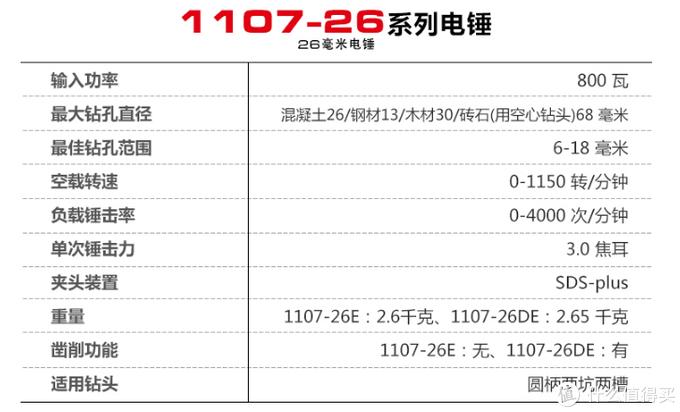 50元找师傅打孔不如自己花300多买个电锤 国产高性价比电锤推荐 在家打孔不求人