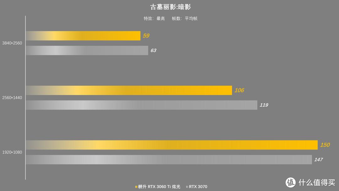背刺RTX 3070,耕升 RTX 3060 Ti炫光OC首发评测