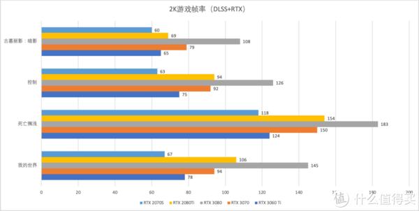 iGame GeForce RTX 3060 Ti Advanced OC甜品级显卡首发评测