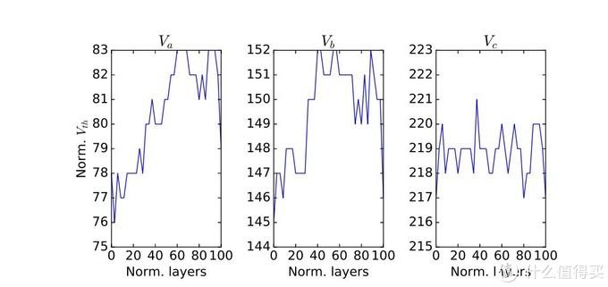 每一层的读取参考电压偏差