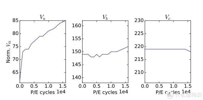 写入次数对阈值电压的影响