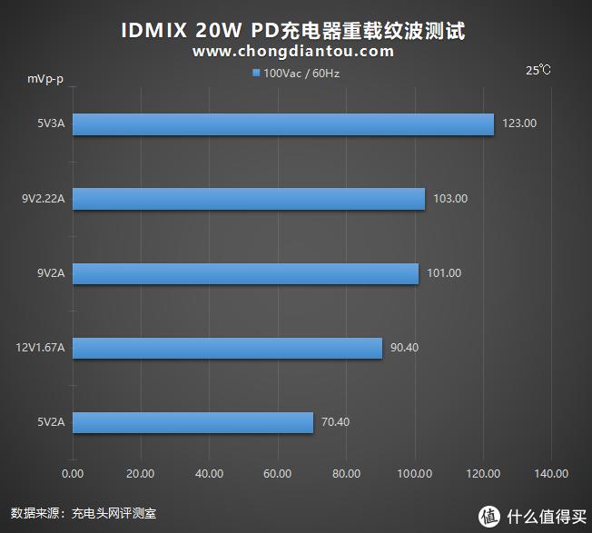 IDMIX 20W PD充电器评测:精准打击体积党和颜值党