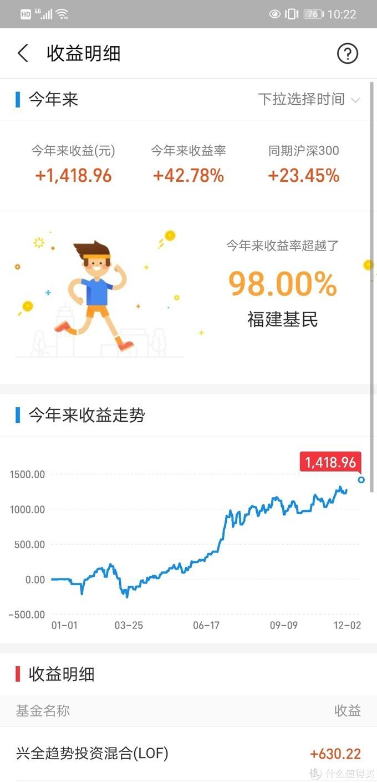 优秀基金大分享,一年收益率高达55%!!