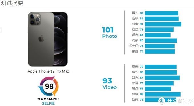 一加9渲染图曝光、 Reno5官宣,DxO公布苹果三星成绩