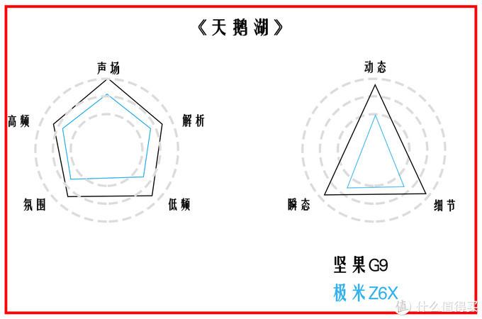 坚果G9对比极米Z6X 3000元智能投影仪谁最强?
