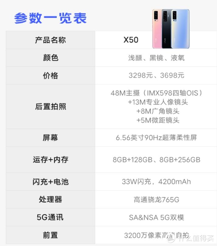 双十二手机不知道该怎么买?vivo机型分析表来啦!