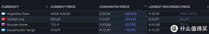 你的《赛博朋克2077》买亏了没?最低价格到底是多少?